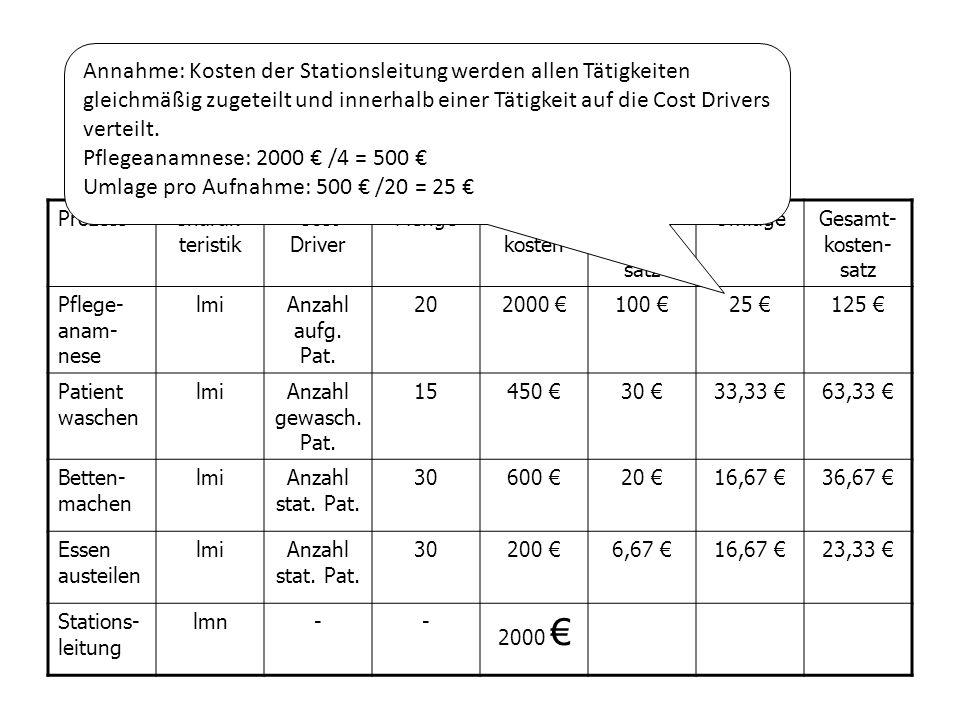 Beispiel ProzessCharak- teristik Cost Driver MengeProzess- kosten Prozess- kosten- satz UmlageGesamt- kosten- satz Pflege- anam- nese lmiAnzahl aufg.