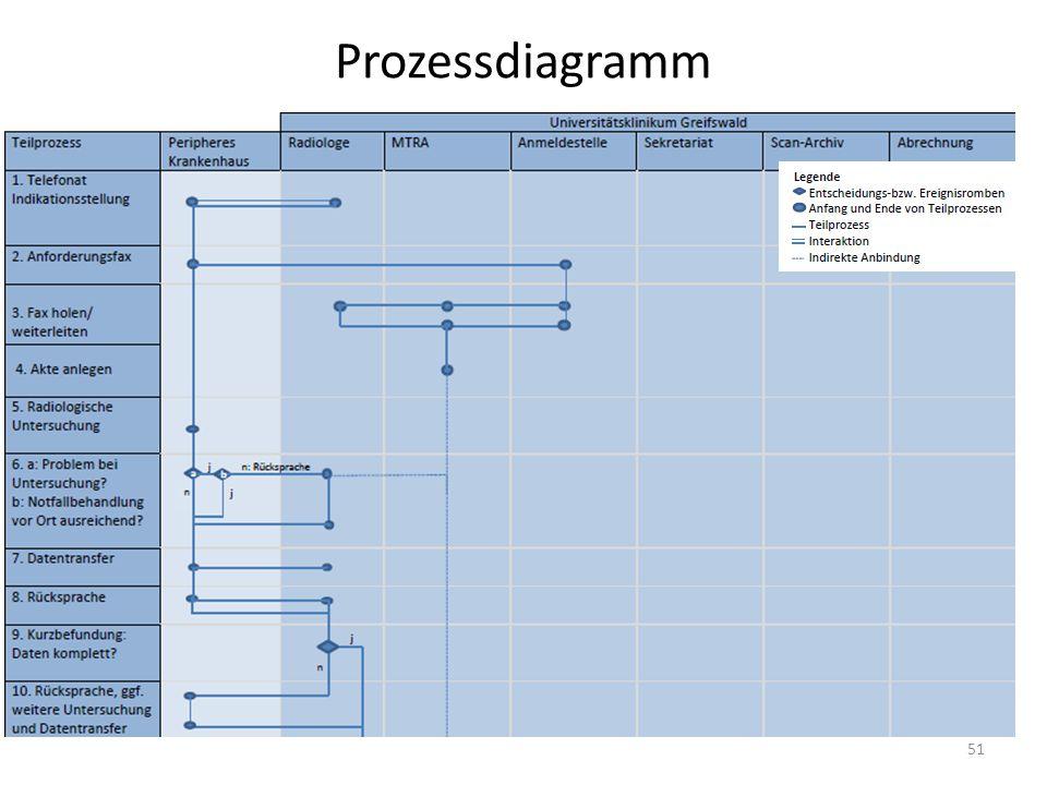 Prozessdiagramm 51