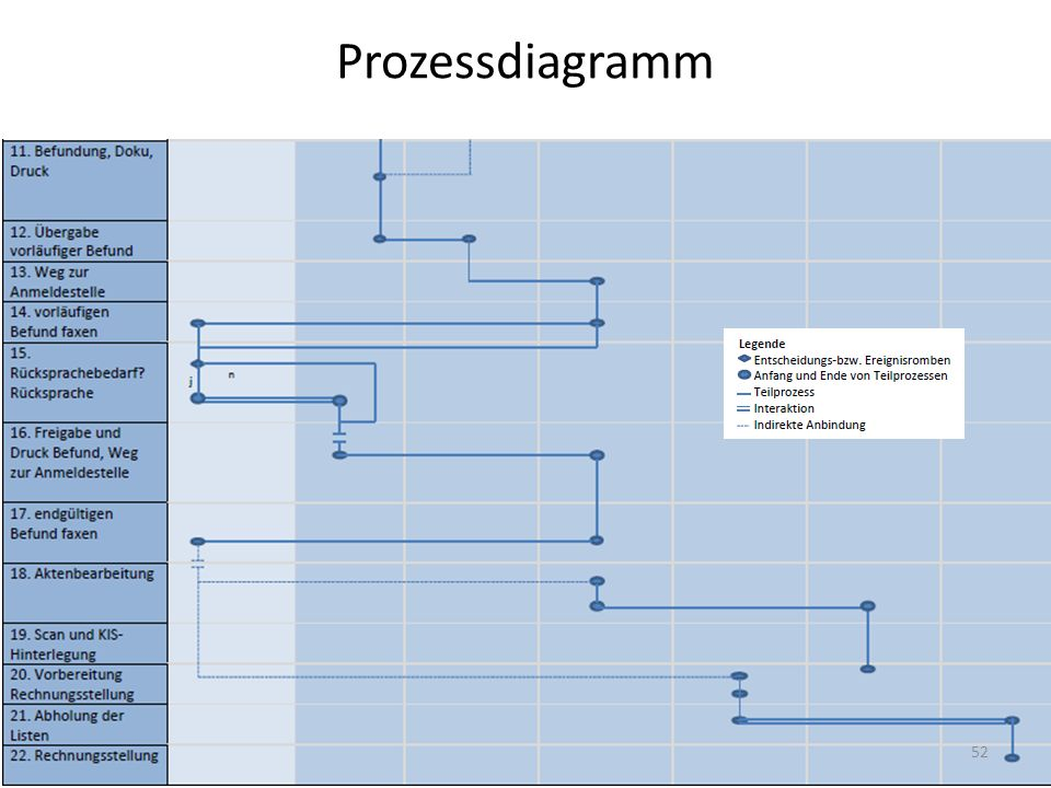 Prozessdiagramm 52