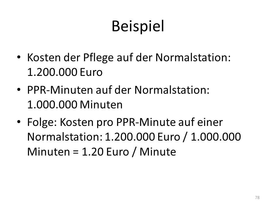 Beispiel Kosten der Pflege auf der Normalstation: 1.200.000 Euro PPR-Minuten auf der Normalstation: 1.000.000 Minuten Folge: Kosten pro PPR-Minute auf