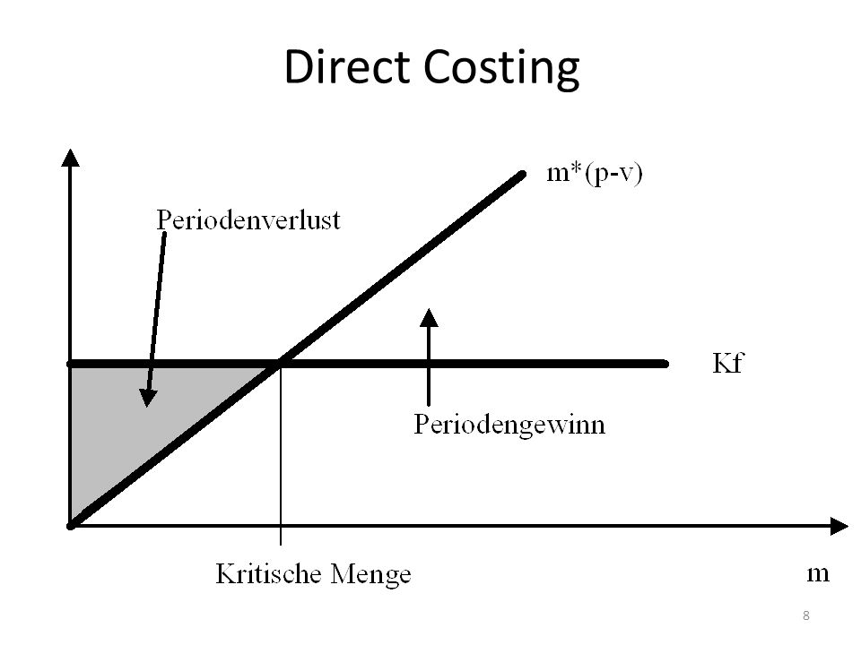 Direct Costing 8