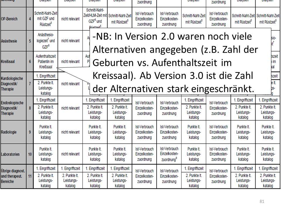 81 -NB: In Version 2.0 waren noch viele Alternativen angegeben (z.B. Zahl der Geburten vs. Aufenthaltszeit im Kreissaal). Ab Version 3.0 ist die Zahl