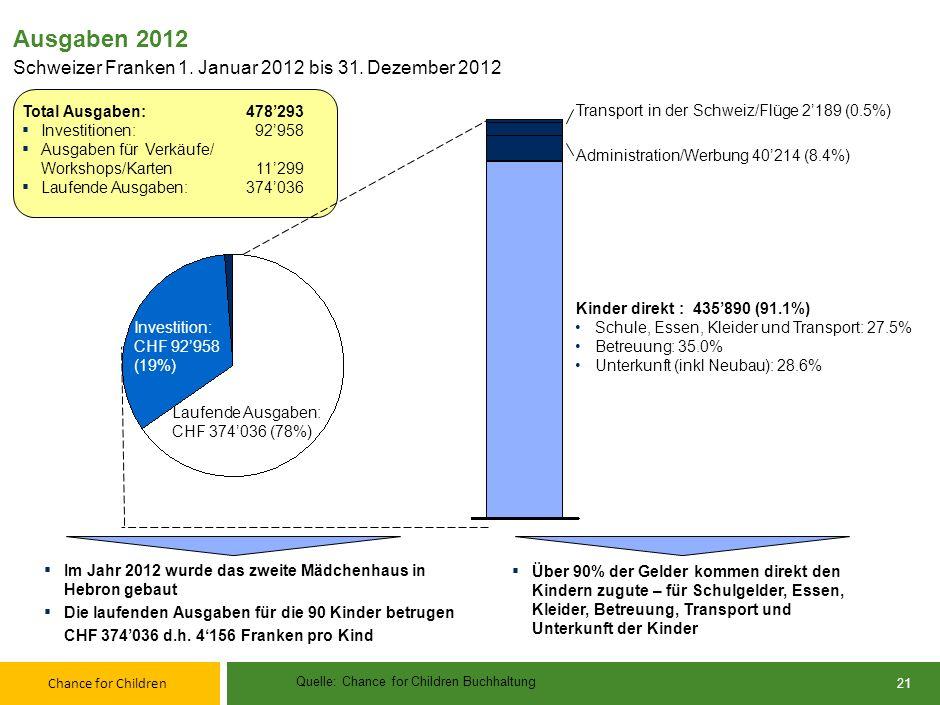 Chance for Children Spendengelder und Erträge 2012 Schweizer Franken 1. Januar 2012 bis 31. Dezember 2012 570562 Im Jahr 2012 durfte Chance for Childr