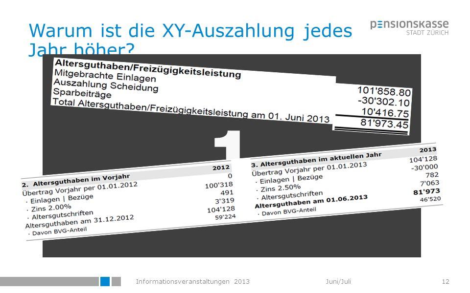 Informationsveranstaltungen 2013 Juni/Juli Warum ist die XY-Auszahlung jedes Jahr höher? 1 12