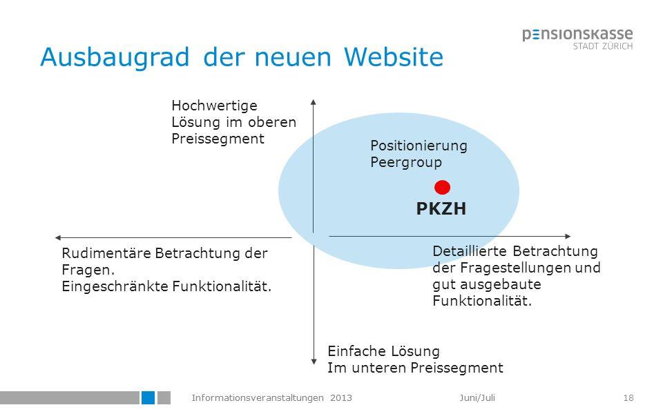 Informationsveranstaltungen 2013 Juni/Juli 18 Ausbaugrad der neuen Website Rudimentäre Betrachtung der Fragen. Eingeschränkte Funktionalität. PKZH Pos
