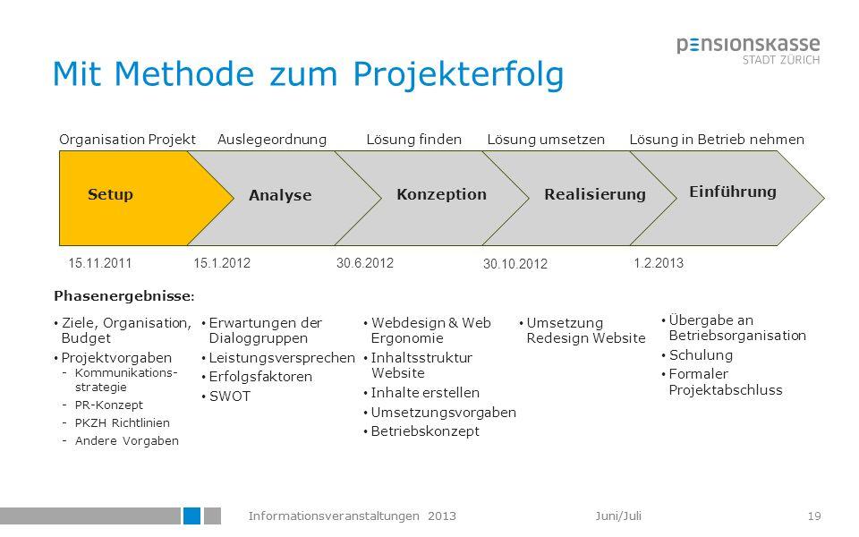 Informationsveranstaltungen 2013 Juni/Juli 19 Mit Methode zum Projekterfolg Konzeption Einführung Setup Analyse Realisierung Organisation ProjektAusle