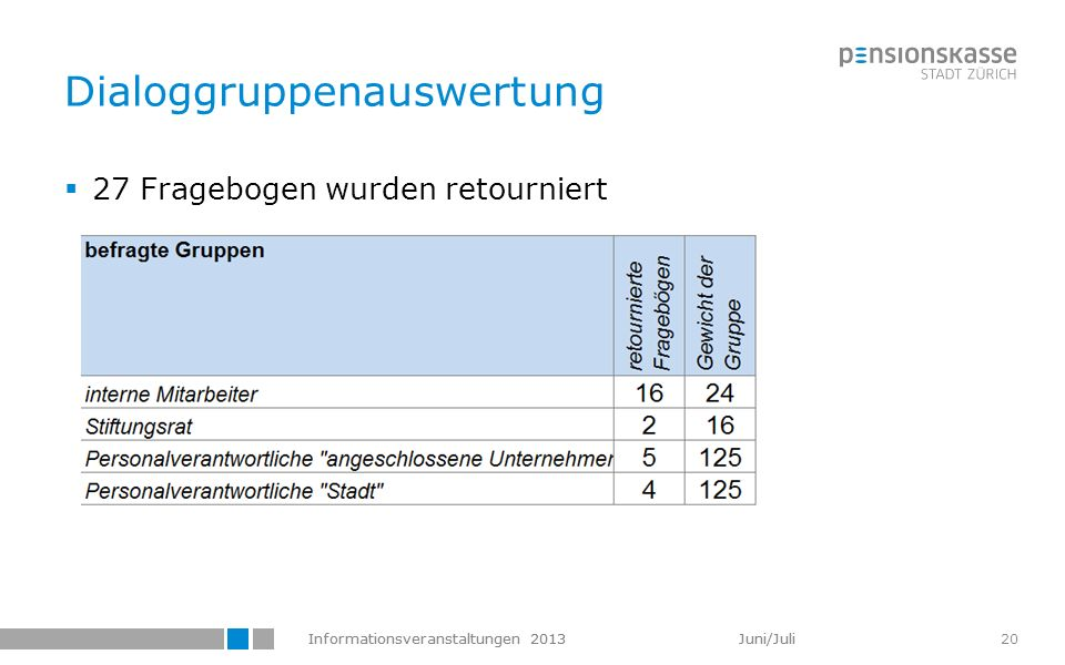 Informationsveranstaltungen 2013 Juni/Juli 20 Dialoggruppenauswertung 27 Fragebogen wurden retourniert