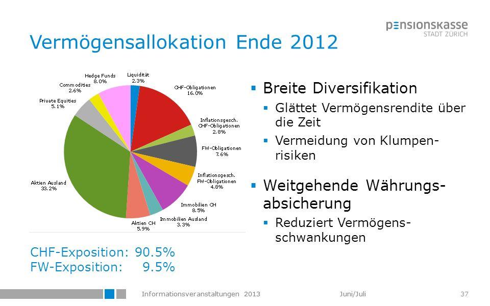 Informationsveranstaltungen 2013 Juni/Juli 37 Vermögensallokation Ende 2012 Breite Diversifikation Glättet Vermögensrendite über die Zeit Vermeidung v
