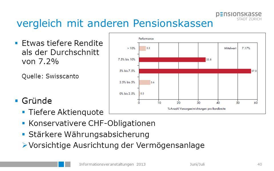 Informationsveranstaltungen 2013 Juni/Juli 40 vergleich mit anderen Pensionskassen Etwas tiefere Rendite als der Durchschnitt von 7.2% Quelle: Swissca