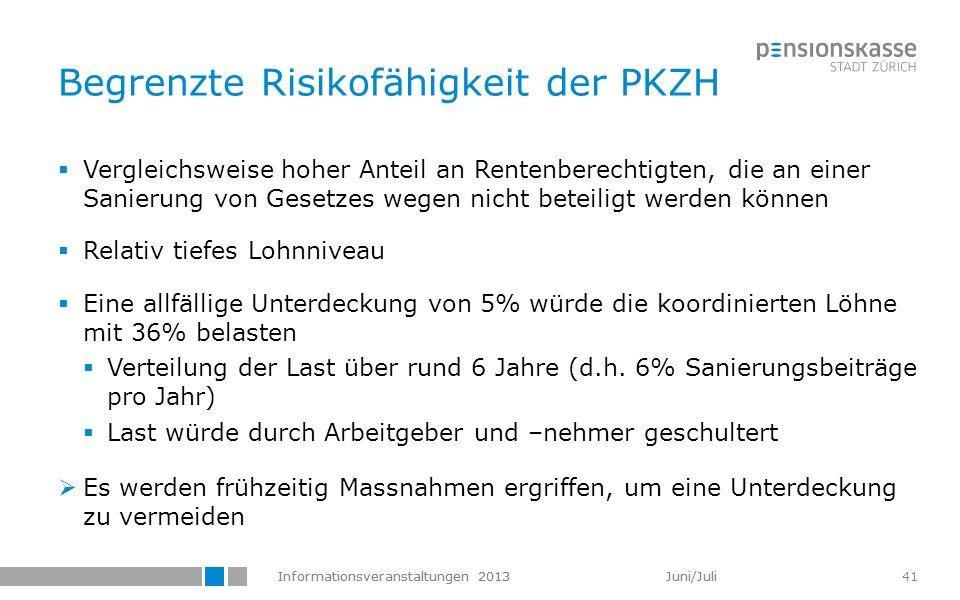 Informationsveranstaltungen 2013 Juni/Juli 41 Begrenzte Risikofähigkeit der PKZH Vergleichsweise hoher Anteil an Rentenberechtigten, die an einer Sani