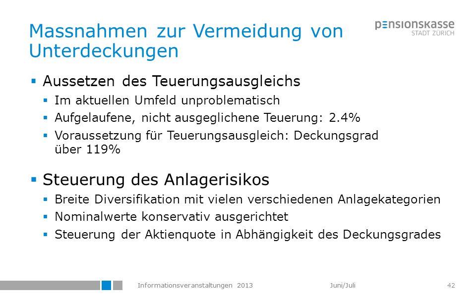 Informationsveranstaltungen 2013 Juni/Juli 42 Massnahmen zur Vermeidung von Unterdeckungen Aussetzen des Teuerungsausgleichs Im aktuellen Umfeld unpro