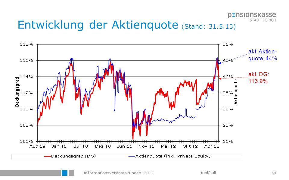 Informationsveranstaltungen 2013 Juni/Juli 44 Entwicklung der Aktienquote (Stand: 31.5.13) akt. DG: 113.9% akt. Aktien- quote: 44%