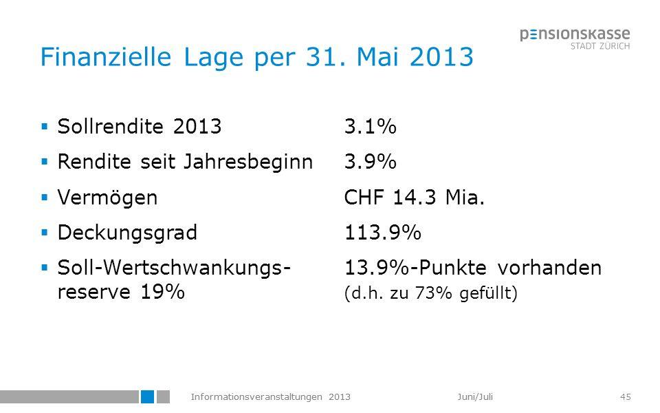 Informationsveranstaltungen 2013 Juni/Juli 45 Finanzielle Lage per 31. Mai 2013 Sollrendite 20133.1% Rendite seit Jahresbeginn3.9% VermögenCHF 14.3 Mi