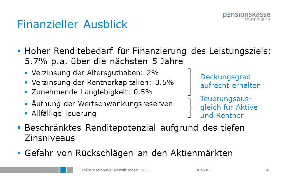 Informationsveranstaltungen 2013 Juni/Juli 46 Finanzieller Ausblick Hoher Renditebedarf für Finanzierung des Leistungsziels: 5.7% p.a. über die nächst