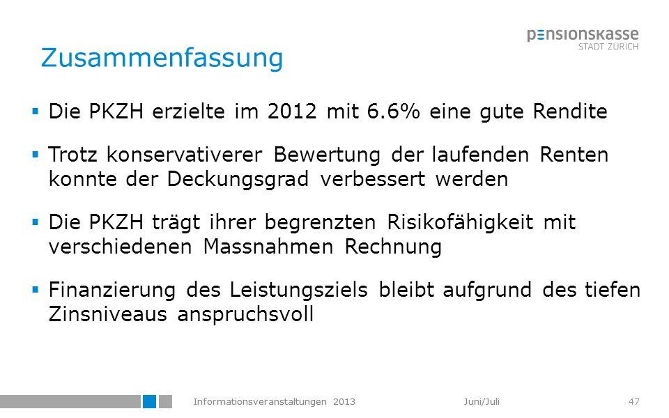Informationsveranstaltungen 2013 Juni/Juli 47 Zusammenfassung Die PKZH erzielte im 2012 mit 6.6% eine gute Rendite Trotz konservativerer Bewertung der