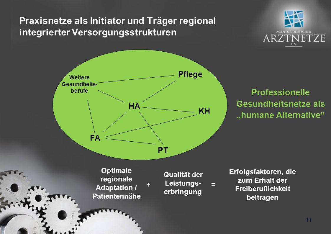 Praxisnetze als Initiator und Träger regional integrierter Versorgungsstrukturen Weitere Gesundheits- berufe Pflege HA KH FA PT Optimale regionale Ada