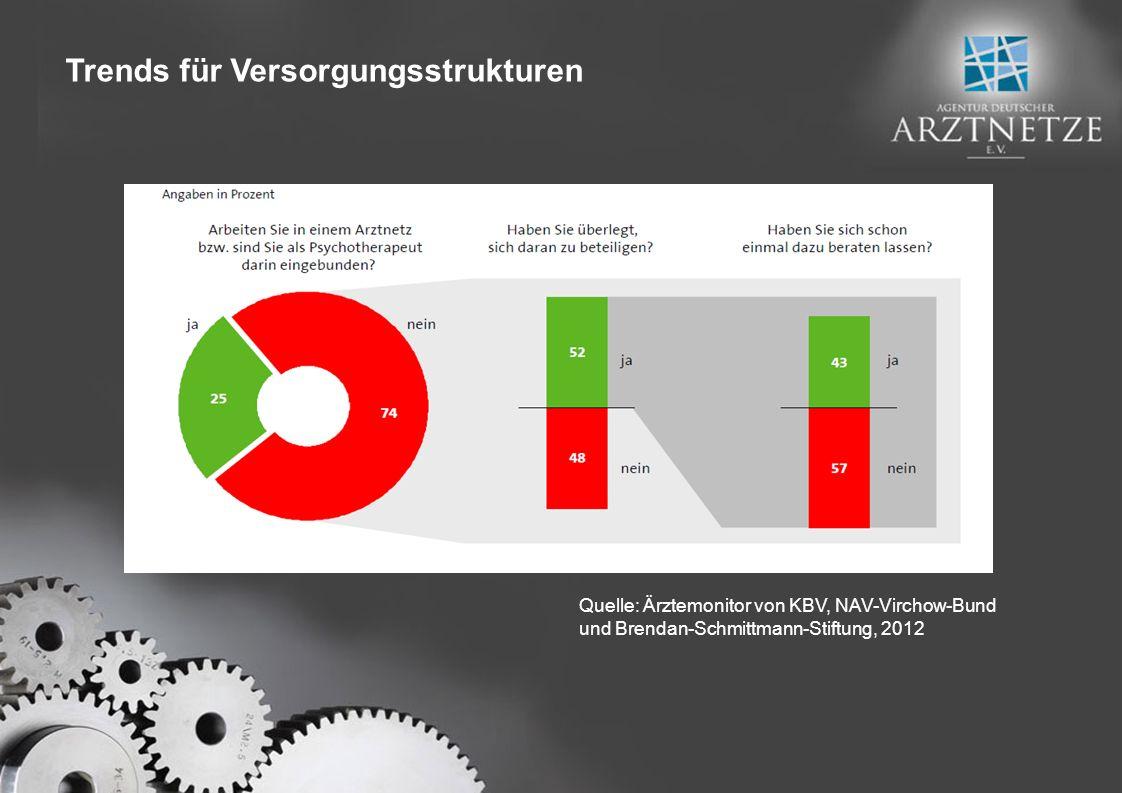 Quelle: Ärztemonitor von KBV, NAV-Virchow-Bund und Brendan-Schmittmann-Stiftung, 2012 Trends für Versorgungsstrukturen