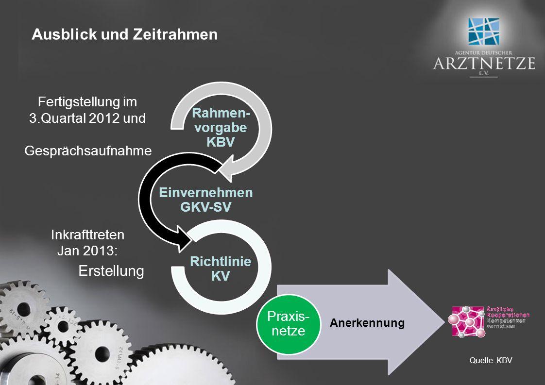 Fertigstellung im 3.Quartal 2012 und Gesprächsaufnahme Inkrafttreten Jan 2013: Erstellung Rahmen- vorgabe KBV Einvernehmen GKV-SV Richtlinie KV Praxis