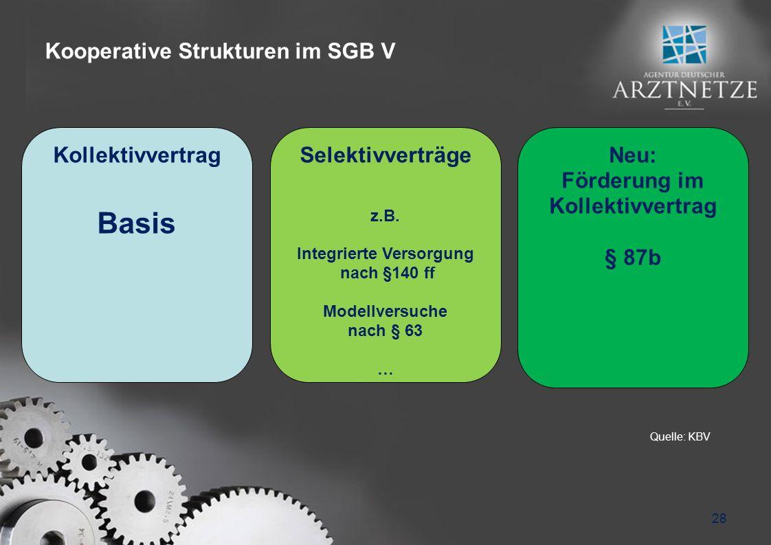 Kooperative Strukturen im SGB V 28 Kollektivvertrag Basis Selektivverträge z.B.