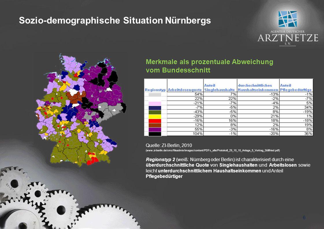 6 Sozio-demographische Situation Nürnbergs Quelle: ZI-Berlin, 2010 (www.zi-berlin.de/cms/fileadmin/images/content/PDFs_alle/Protokoll_29_10_10_Anlage_5_Vortrag_Stillfried.pdf) Regionstyp 2 (weiß: Nürnberg oder Berlin) ist charakterisiert durch eine überdurchschnittliche Quote von Singlehaushalten und Arbeitslosen sowie leicht unterdurchschnittlichem Haushaltseinkommen und Anteil Pflegebedürtiger Merkmale als prozentuale Abweichung vom Bundesschnitt