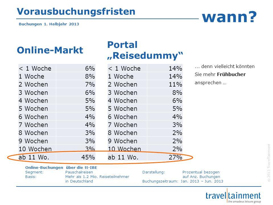 © 2013 TravelTainment Vorausbuchungsfristen Online-Markt Buchungen 1. Halbjahr 2013 < 1 Woche6% 1 Woche8% 2 Wochen7% 3 Wochen6% 4 Wochen5% 5 Wochen5%