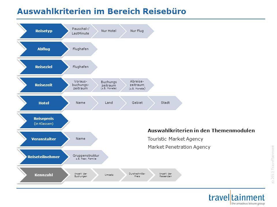 © 2013 TravelTainment Auswahlkriterien im Bereich Reisebüro Reisetyp Pauschal-/ LastMinute Nur HotelNur Flug Abflug Flughafen Reiseziel Flughafen Reis