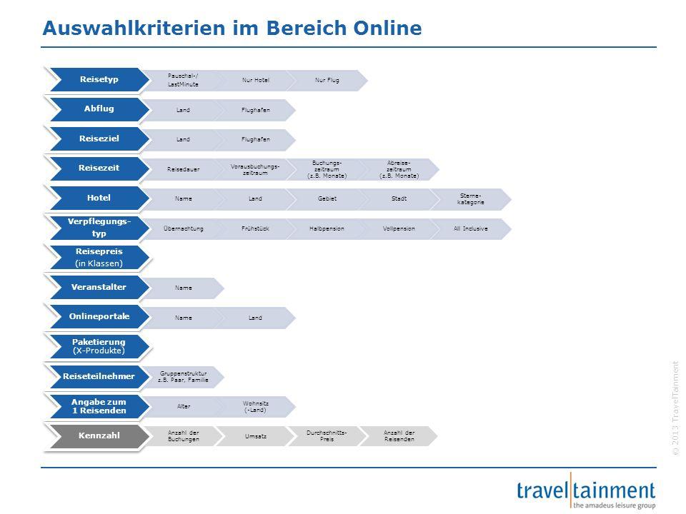 © 2013 TravelTainment Auswahlkriterien im Bereich Online Reisetyp Pauschal-/ LastMinute Nur HotelNur Flug Abflug LandFlughafen Reiseziel LandFlughafen