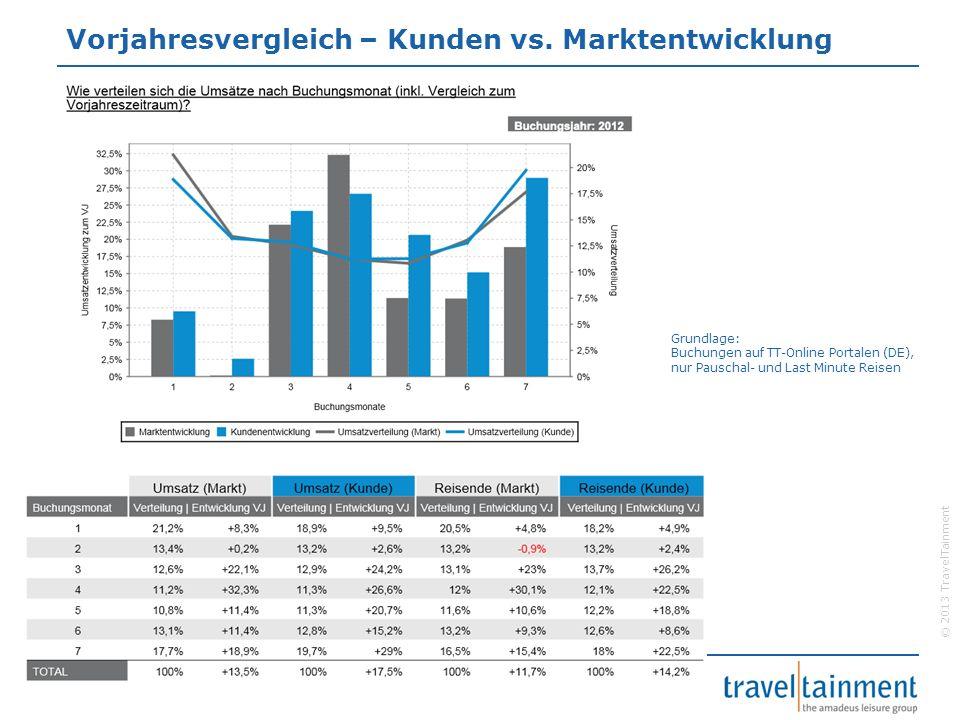© 2013 TravelTainment Vorjahresvergleich – Kunden vs. Marktentwicklung Grundlage: Buchungen auf TT-Online Portalen (DE), nur Pauschal- und Last Minute