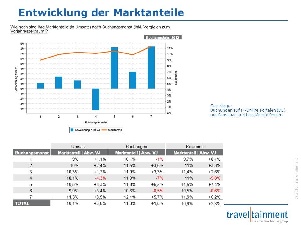 © 2013 TravelTainment Entwicklung der Marktanteile Grundlage: Buchungen auf TT-Online Portalen (DE), nur Pauschal- und Last Minute Reisen