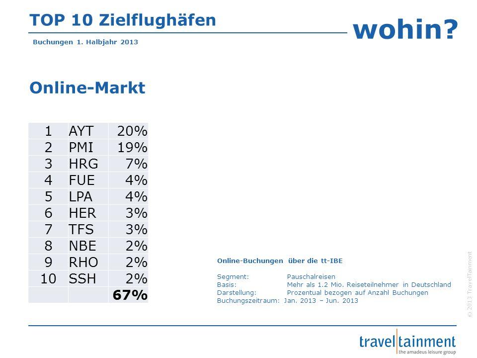 © 2013 TravelTainment TOP 10 Zielflughäfen Online-Markt 1AYT20% 2PMI19% 3HRG7% 4FUE4% 5LPA4% 6HER3% 7TFS3% 8NBE2% 9RHO2% 10SSH2% 67% Buchungen 1. Halb