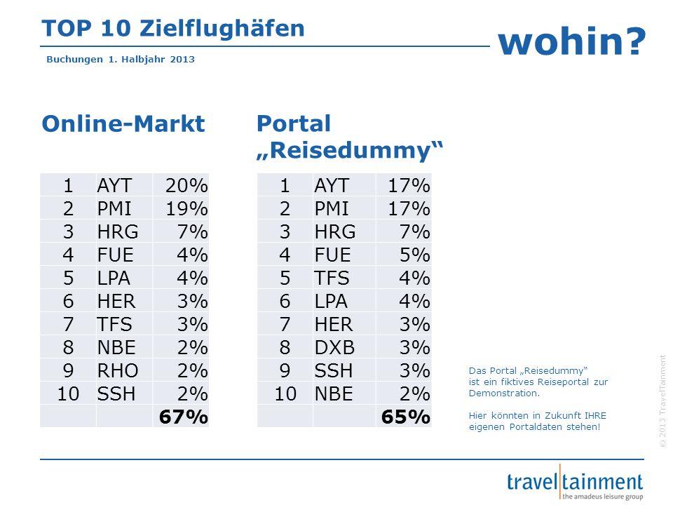 © 2013 TravelTainment TOP 10 Zielflughäfen 1AYT17% 2PMI17% 3HRG7% 4FUE5% 5TFS4% 6LPA4% 7HER3% 8DXB3% 9SSH3% 10NBE2% 65% Online-Markt Portal Reisedummy 1AYT20% 2PMI19% 3HRG7% 4FUE4% 5LPA4% 6HER3% 7TFS3% 8NBE2% 9RHO2% 10SSH2% 67%...