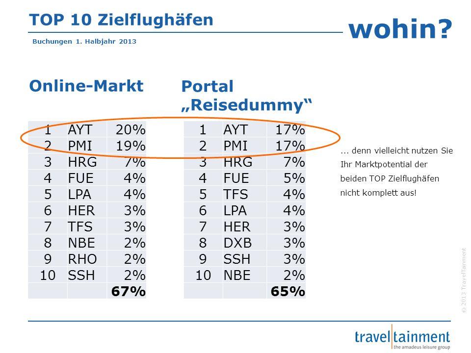 © 2013 TravelTainment TOP 10 Zielflughäfen 1AYT17% 2PMI17% 3HRG7% 4FUE5% 5TFS4% 6LPA4% 7HER3% 8DXB3% 9SSH3% 10NBE2% 65% Online-Markt Portal Reisedummy
