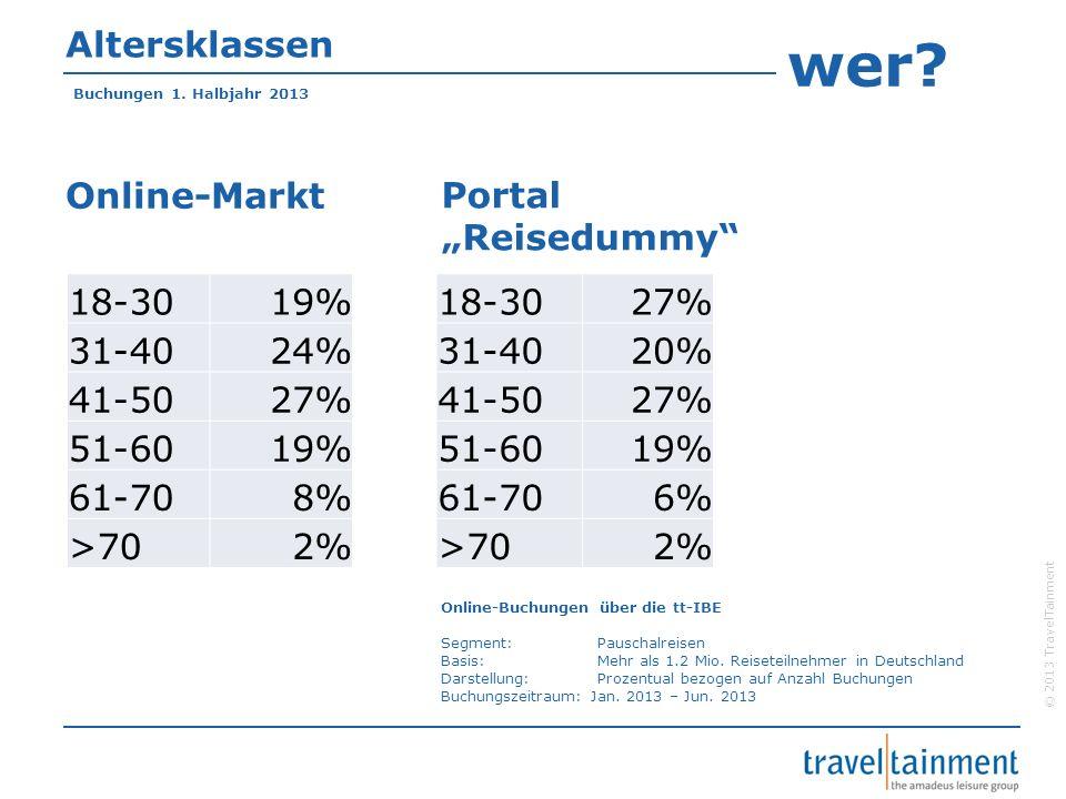 © 2013 TravelTainment Altersklassen Online-Markt Buchungen 1.