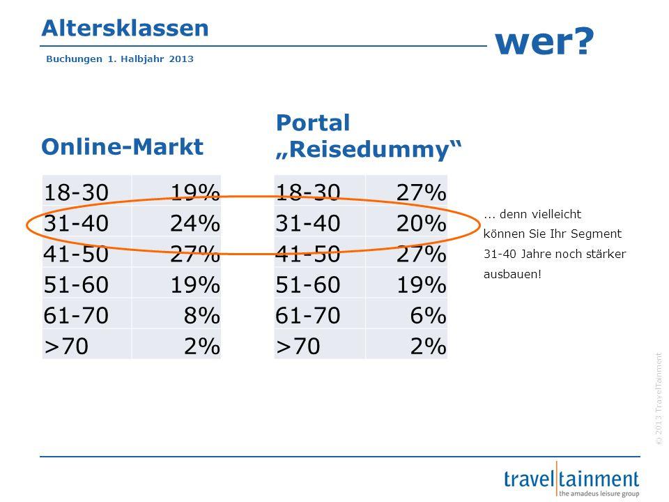 © 2013 TravelTainment Benchmarking mit TravelTelligence Komplexe Analysen mit mehreren Parametern Vorjahresvergleiche Marktanteile Vergleich Ihres Portals mit dem Wettbewerb Spezial-Analysen: Paketierungsarten, besondere Zielgebiete, ausgesuchte Hotels etc.