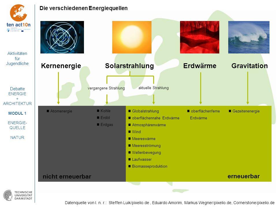 Aktivitäten für Jugendliche Debatte ENERGIE + ARCHITEKTUR MODUL 1 ENERGIE- QUELLE NATUR Die verschiedenen Energiequellen KernenergieSolarstrahlungErdw
