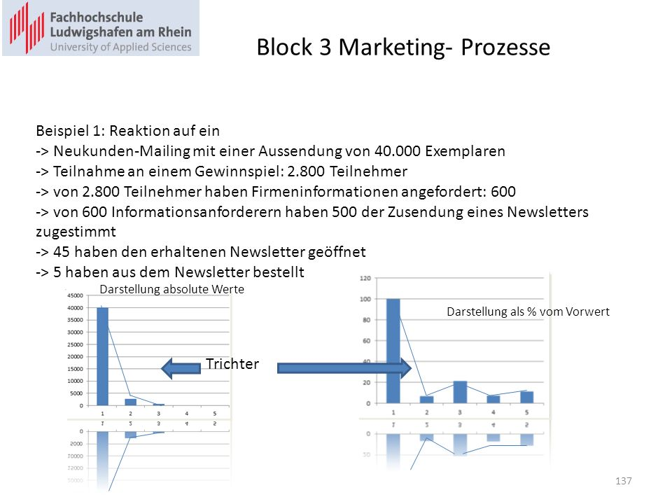 Block 3 Marketing- Prozesse annähernd optimale Trichterform Trichterformen der möglichen Kundenreaktionen 138