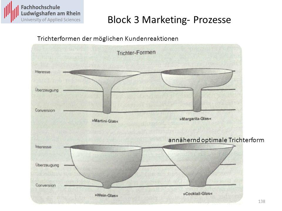 Block 3 Marketing- Prozesse annähernd optimale Trichterform Trichterformen der möglichen Kundenreaktionen 138