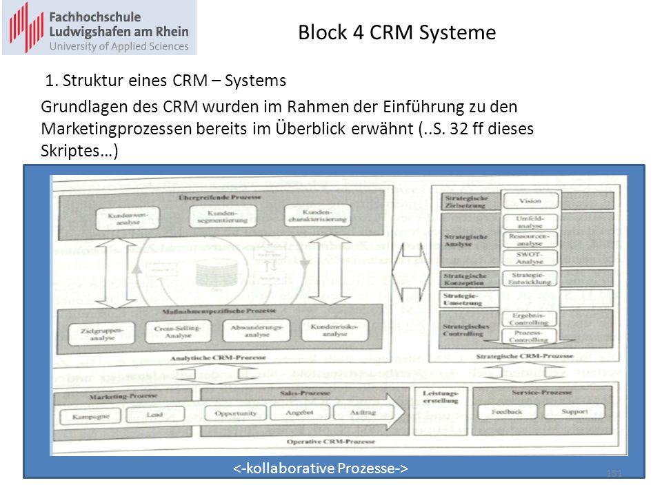 Block 4 CRM Systeme 1. Struktur eines CRM – Systems Grundlagen des CRM wurden im Rahmen der Einführung zu den Marketingprozessen bereits im Überblick