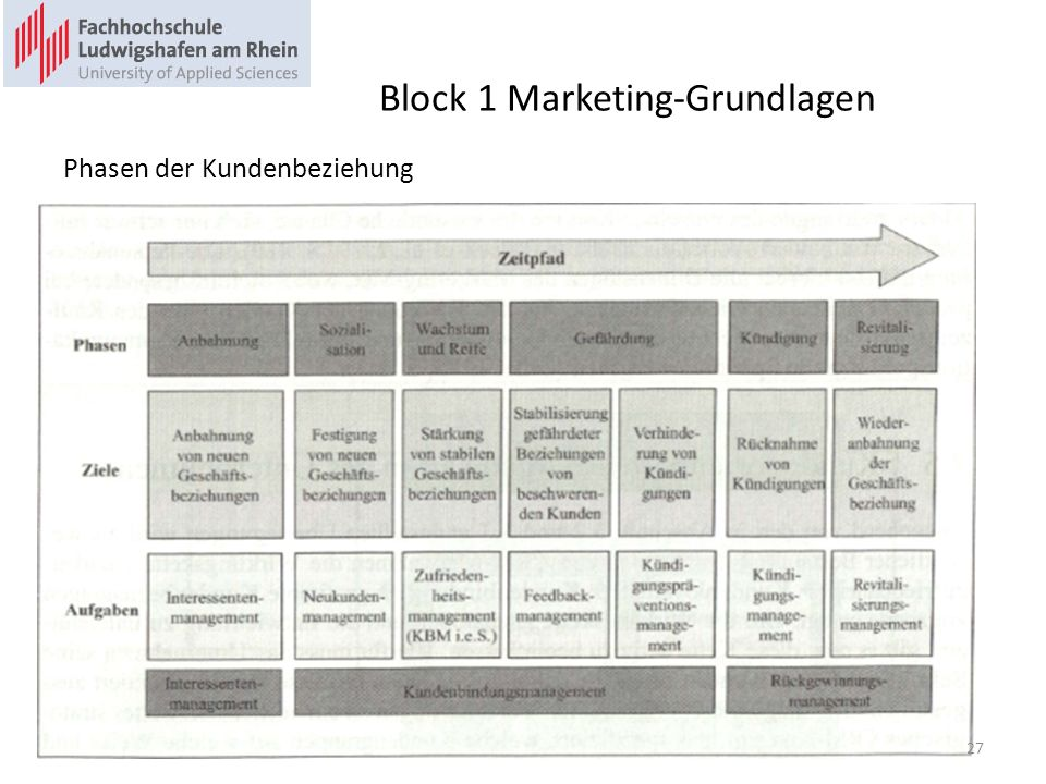 Block 1 Marketing-Grundlagen Phasen der Kundenbeziehung 27
