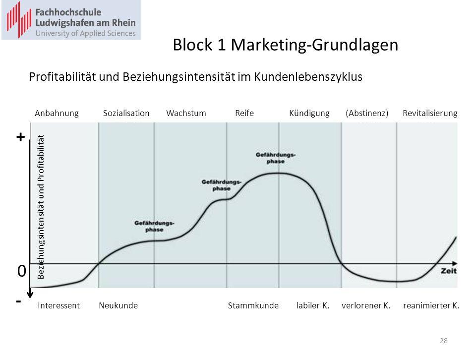 Block 1 Marketing-Grundlagen Profitabilität und Beziehungsintensität im Kundenlebenszyklus 0 + Anbahnung Sozialisation Wachstum Reife Kündigung (Absti