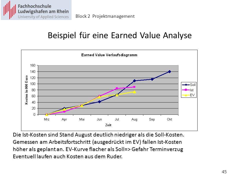 45 Beispiel für eine Earned Value Analyse Die Ist-Kosten sind Stand August deutlich niedriger als die Soll-Kosten. Gemessen am Arbeitsfortschritt (aus