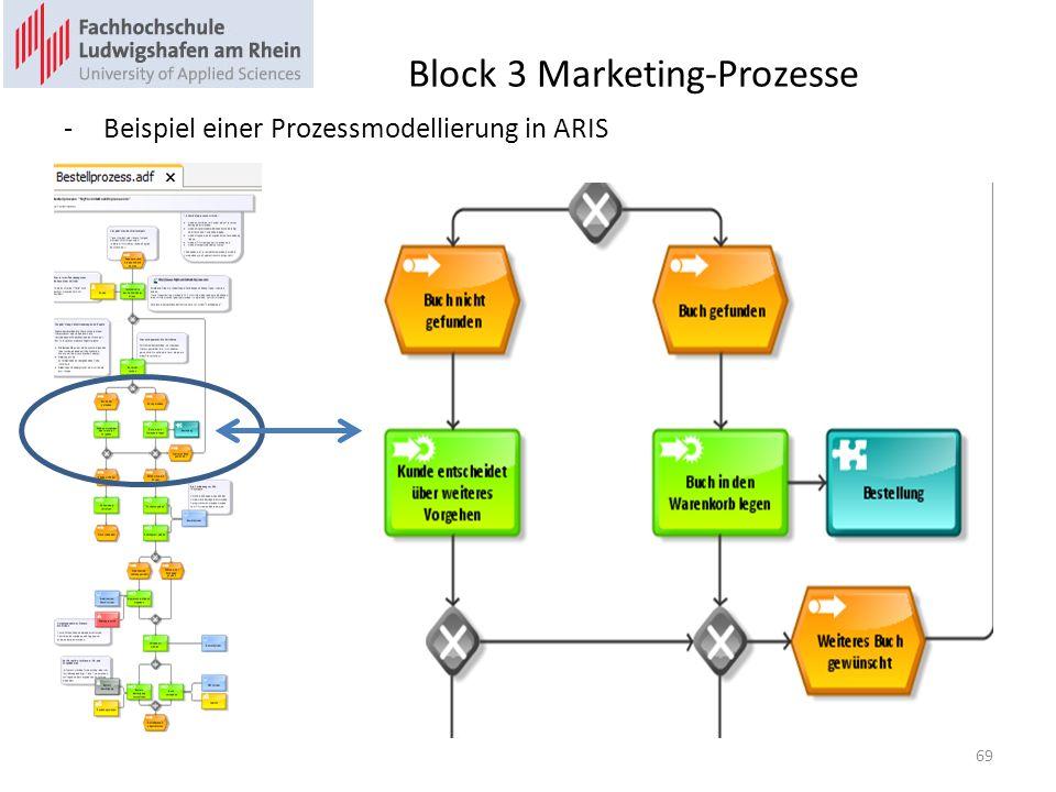 Block 3 Marketing-Prozesse -Beispiel einer Prozessmodellierung in ARIS 69
