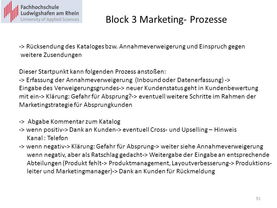 Block 3 Marketing- Prozesse -> Rücksendung des Kataloges bzw. Annahmeverweigerung und Einspruch gegen weitere Zusendungen Dieser Startpunkt kann folge