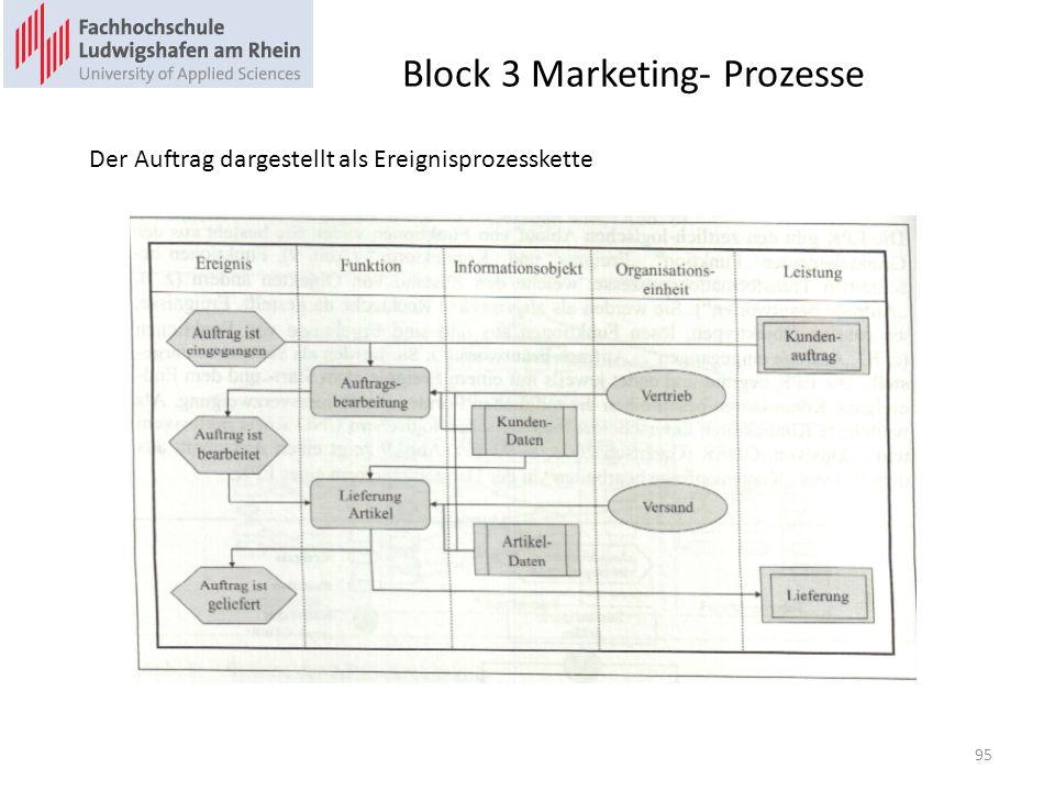 Block 3 Marketing- Prozesse Der Auftrag dargestellt als Ereignisprozesskette 95