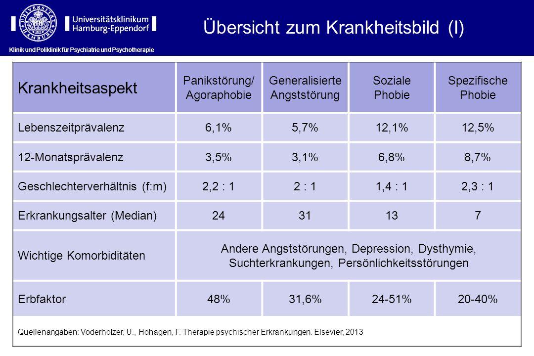 Übersicht zum Krankheitsbild (I) Krankheitsaspekt Panikstörung/ Agoraphobie Generalisierte Angststörung Soziale Phobie Spezifische Phobie Lebenszeitprävalenz6,1%5,7%12,1%12,5% 12-Monatsprävalenz3,5%3,1%6,8%8,7% Geschlechterverhältnis (f:m)2,2 : 12 : 11,4 : 12,3 : 1 Erkrankungsalter (Median)2431137 Wichtige Komorbiditäten Andere Angststörungen, Depression, Dysthymie, Suchterkrankungen, Persönlichkeitsstörungen Erbfaktor48%31,6%24-51%20-40% Quellenangaben: Voderholzer, U., Hohagen, F.