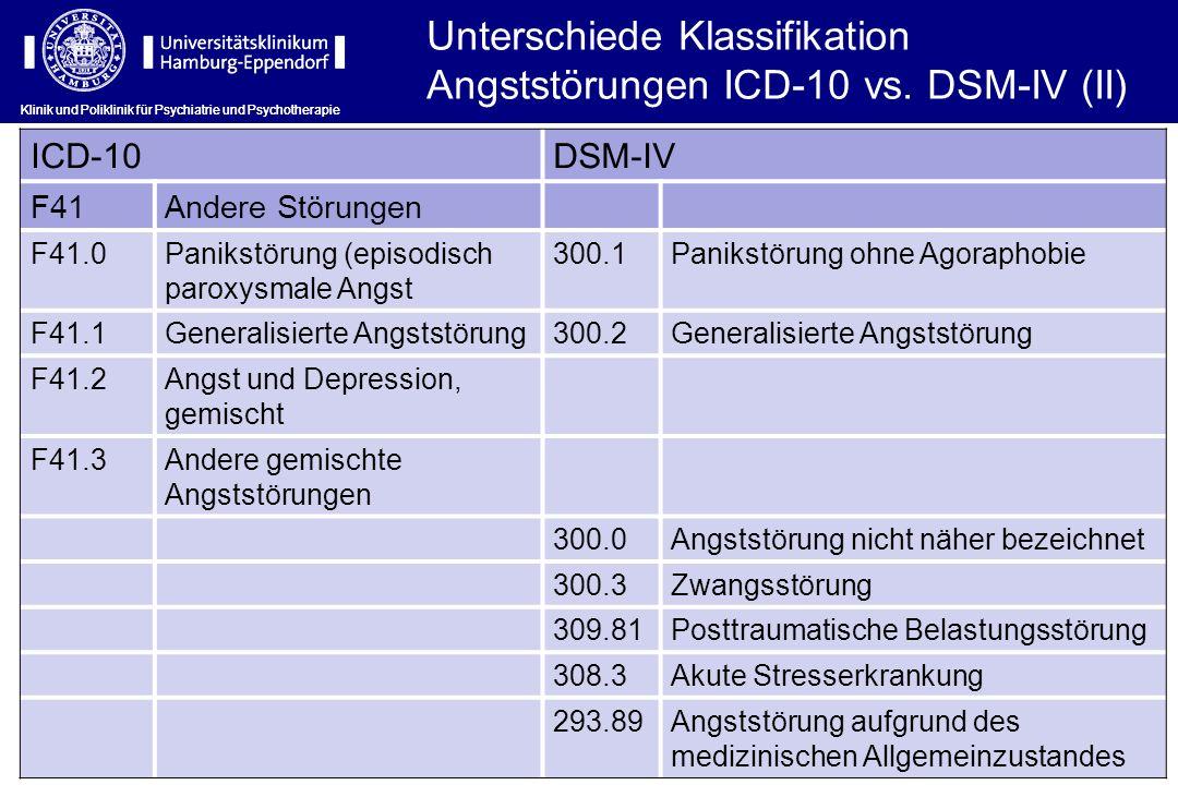 ICD-10DSM-IV F41Andere Störungen F41.0Panikstörung (episodisch paroxysmale Angst 300.1Panikstörung ohne Agoraphobie F41.1Generalisierte Angststörung300.2Generalisierte Angststörung F41.2Angst und Depression, gemischt F41.3Andere gemischte Angststörungen 300.0Angststörung nicht näher bezeichnet 300.3Zwangsstörung 309.81Posttraumatische Belastungsstörung 308.3Akute Stresserkrankung 293.89Angststörung aufgrund des medizinischen Allgemeinzustandes Klinik und Poliklinik für Psychiatrie und Psychotherapie Unterschiede Klassifikation Angststörungen ICD-10 vs.