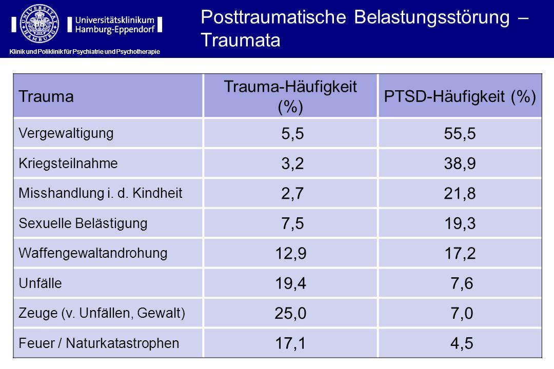 Klinik und Poliklinik für Psychiatrie und Psychotherapie Trauma Trauma-Häufigkeit (%) PTSD-Häufigkeit (%) Vergewaltigung 5,555,5 Kriegsteilnahme 3,238,9 Misshandlung i.