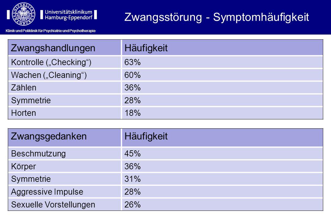 Klinik und Poliklinik für Psychiatrie und Psychotherapie Zwangsstörung - Symptomhäufigkeit ZwangshandlungenHäufigkeit Kontrolle (Checking)63% Wachen (Cleaning)60% Zählen36% Symmetrie28% Horten18% ZwangsgedankenHäufigkeit Beschmutzung45% Körper36% Symmetrie31% Aggressive Impulse28% Sexuelle Vorstellungen26%