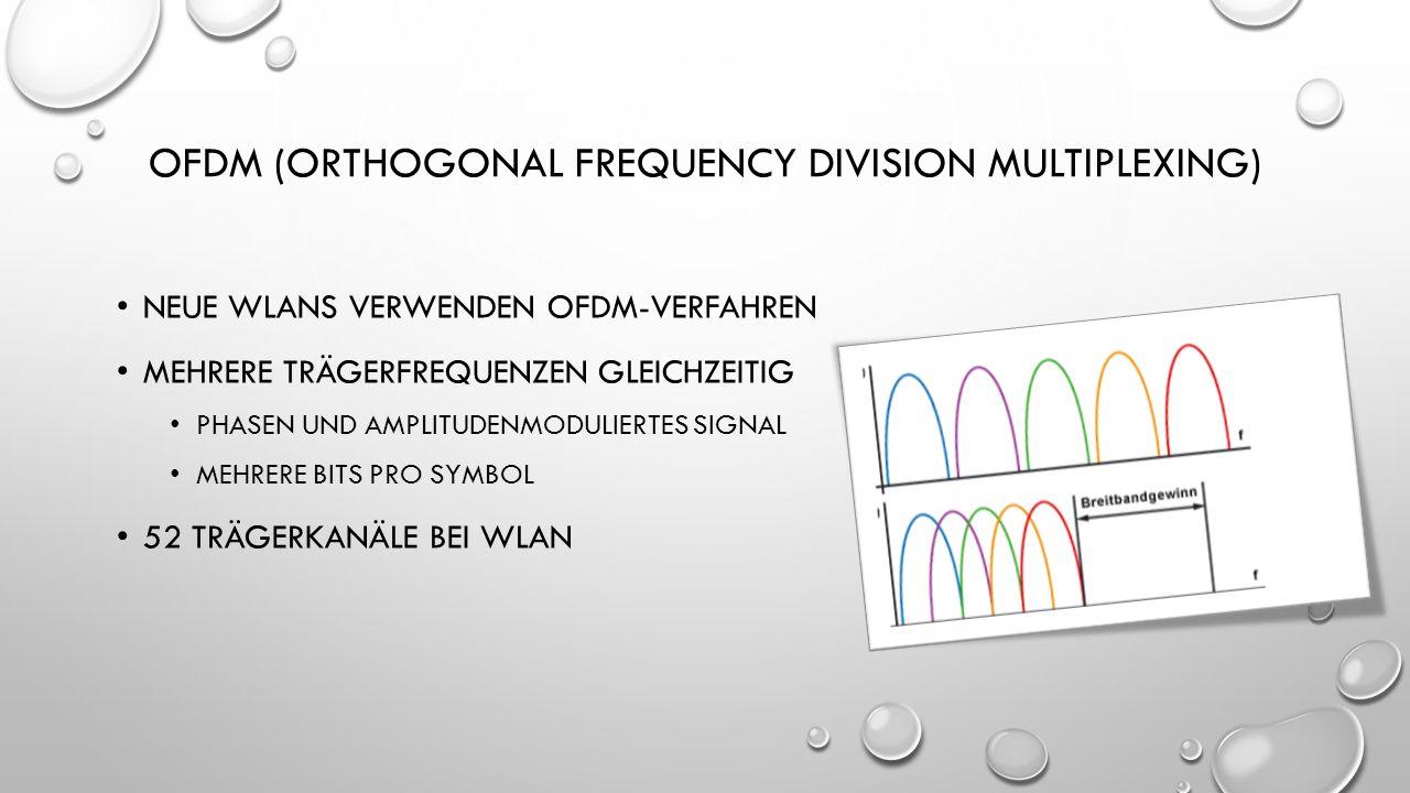 OFDM (ORTHOGONAL FREQUENCY DIVISION MULTIPLEXING) NEUE WLANS VERWENDEN OFDM-VERFAHREN MEHRERE TRÄGERFREQUENZEN GLEICHZEITIG PHASEN UND AMPLITUDENMODUL