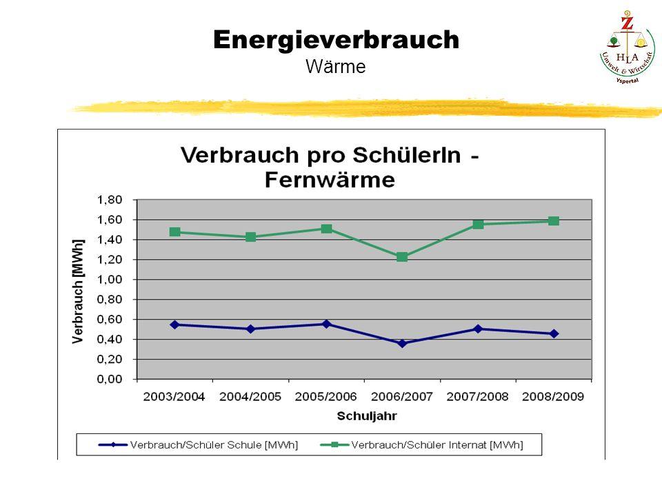 Energieverbrauch Wärme